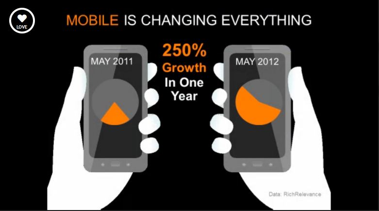 Mobile Commerce Up 250 Percent in One Year